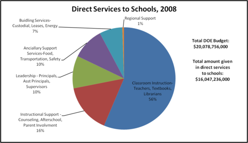 Direct Services to Schools Breakdown