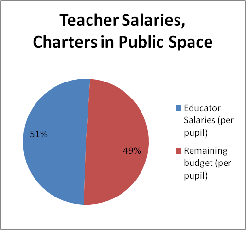 Teacher Salaries, Charters